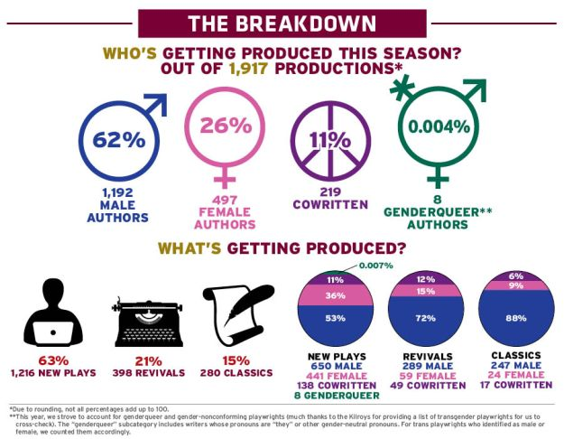 gender-and-period-breakdown-chart-2017